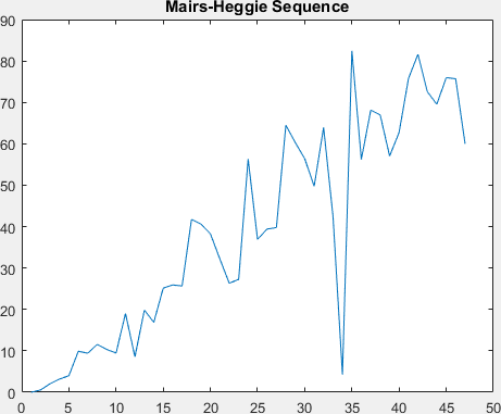 Chart of Mairs-Heggie points